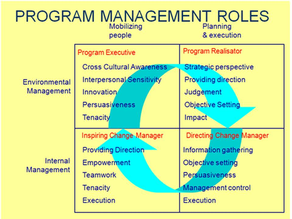 Program for Management Development (PMD)