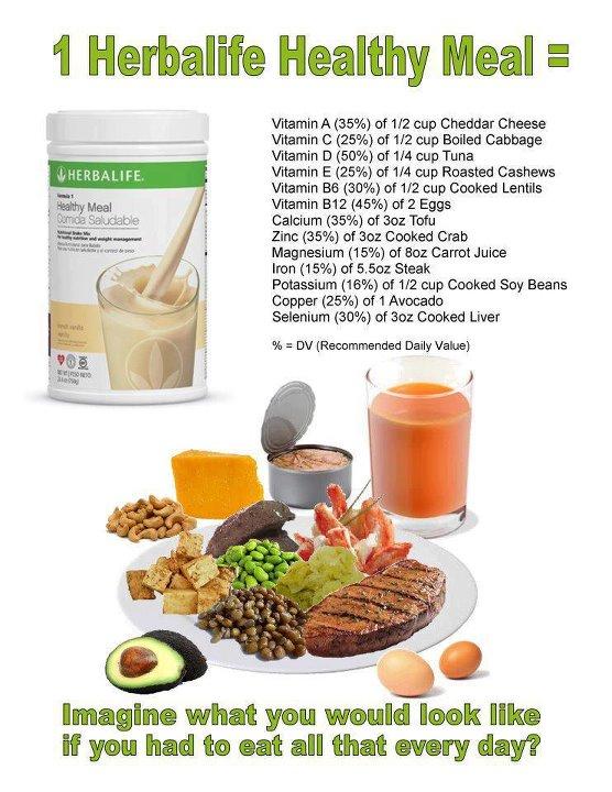 Lika mycket näring i varje shake som all den här maten, tänk om du skulle behöva tugga i dig allt detta 3 gånger om dagen kalori mässigt är det 2-3000kcal medans i shaken är det bara 220kcal men med samma närings mängd