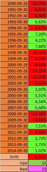 Vem vill äga aktie ri september, OMX har fallit -2,35 % i snitt de senaste 25 åren