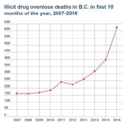 Källa: British Columbia Coroners Service
