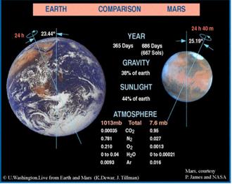 Jämförelse mellan Jorden och Mars.